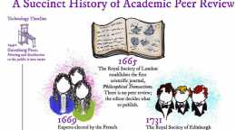 A history of academic peer review