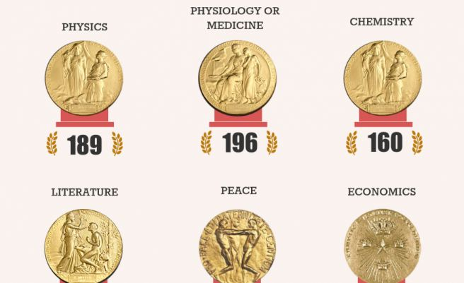 Nobel Prize facts part 2: Laureates by field and country
